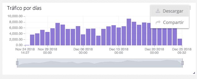 Visualización de datos de tráfico por días