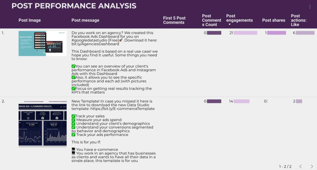 Facebook post performance analysis
