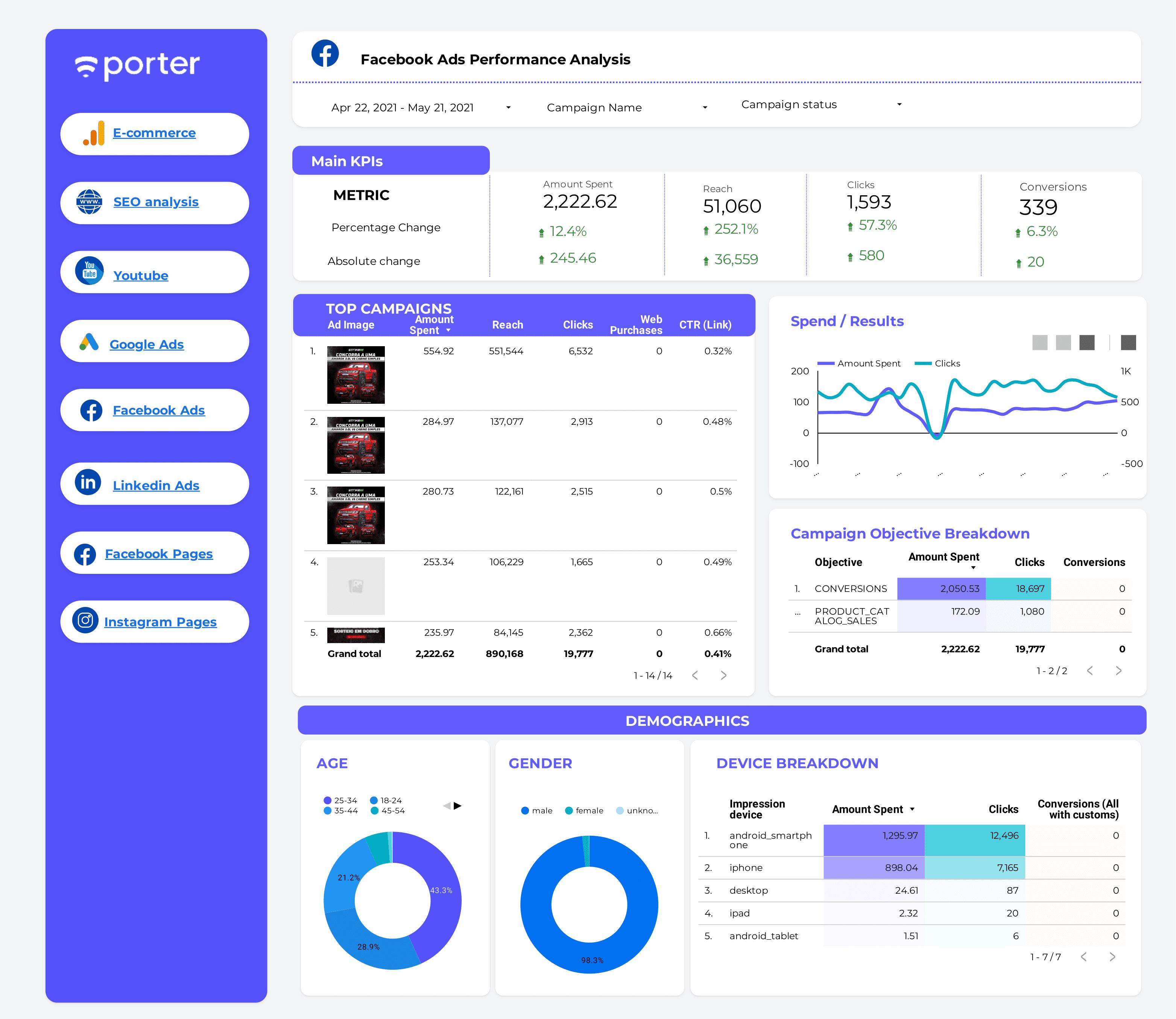 Facebook Ads report template on Data Studio