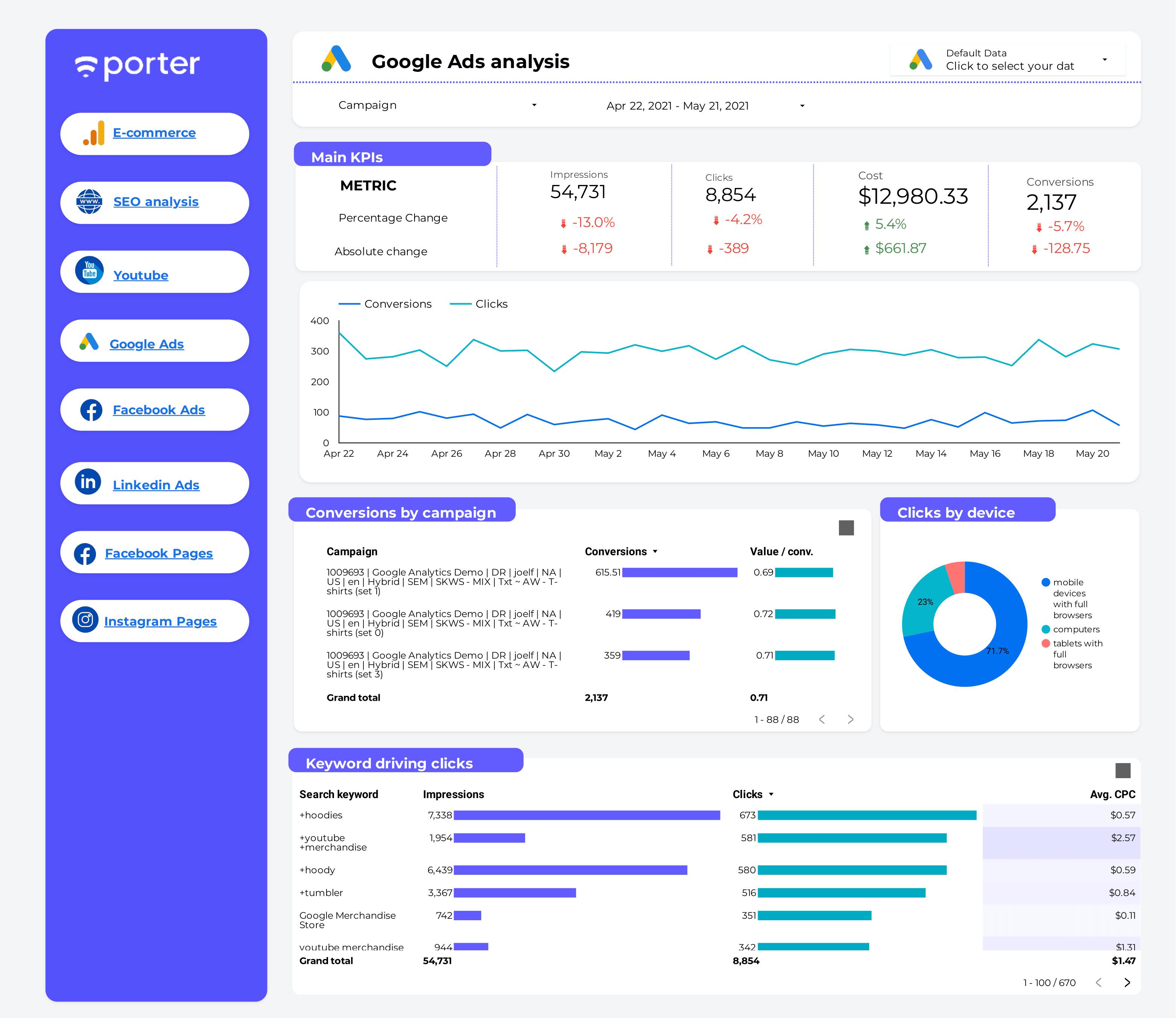 Google Ads report template on Data Studio