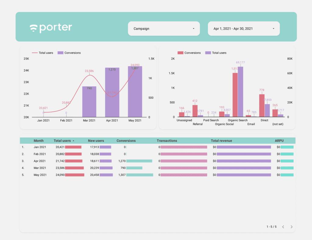 Google Analytics 4 Data Studio template