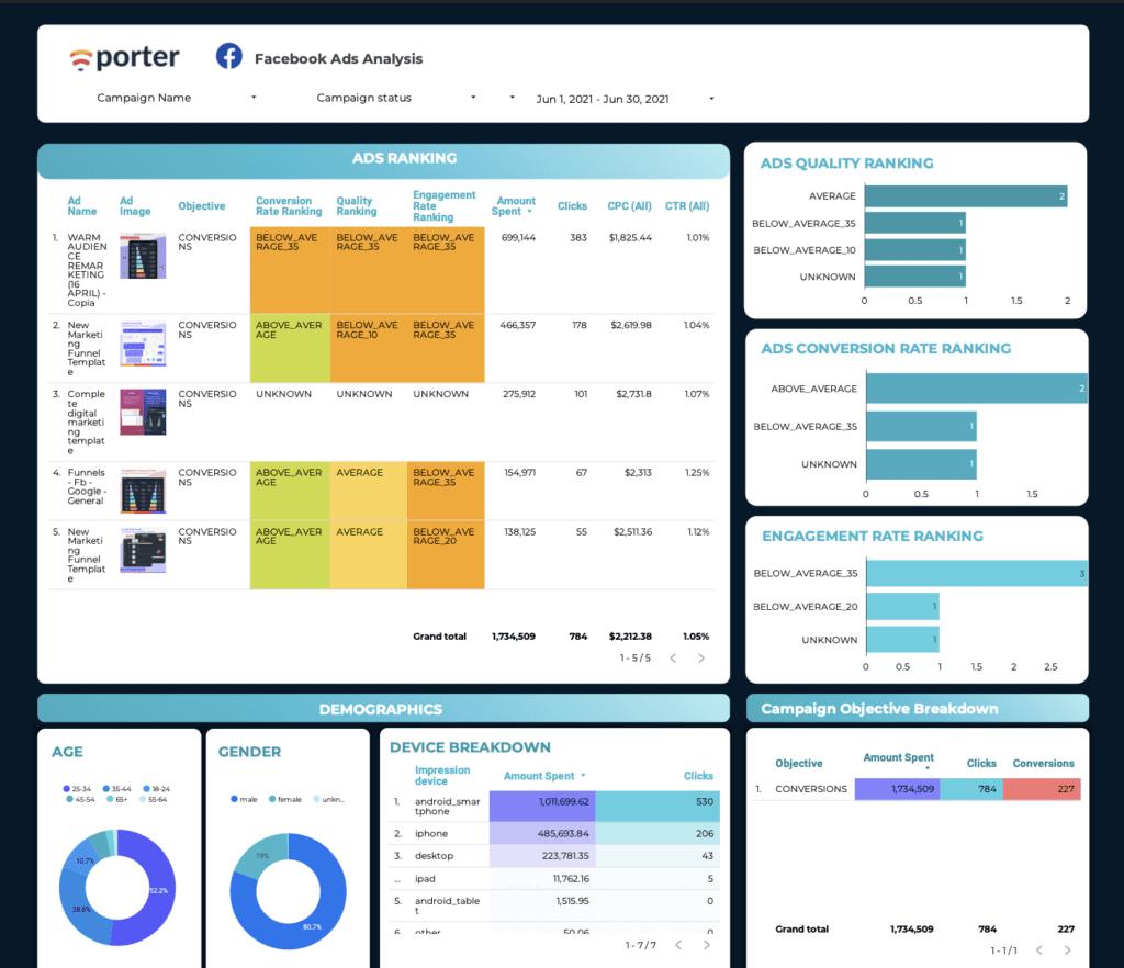 Ads quality ranking template on Data Studio
