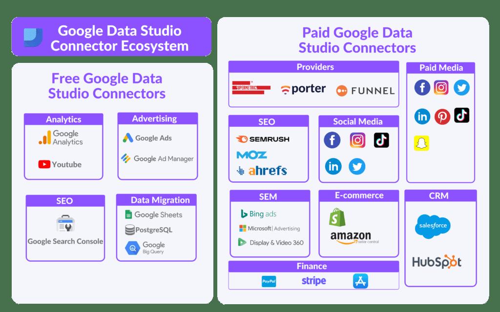 Best Google Data Studio Connectors