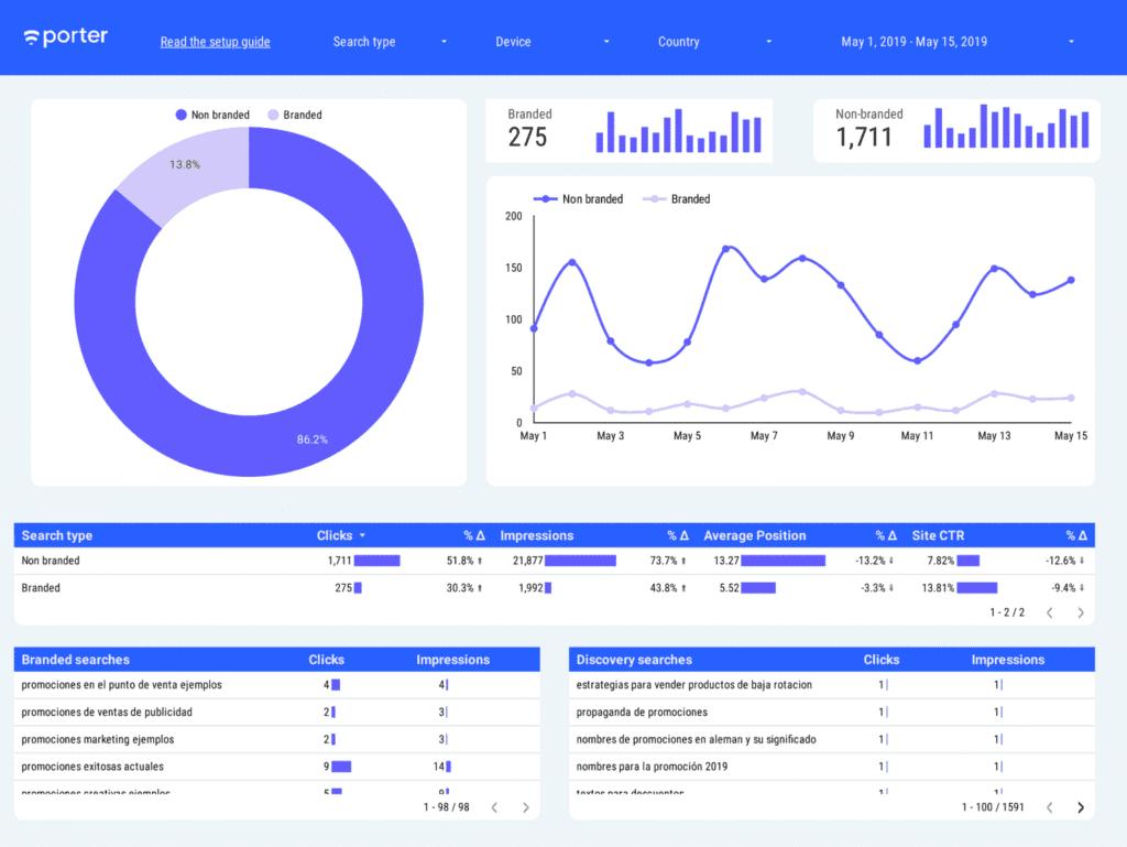 Google Data Studio SEO free template