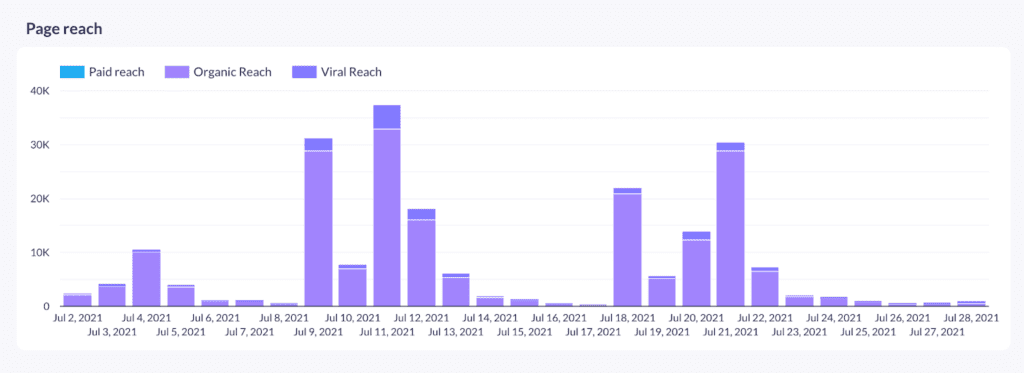 Facebook pages reach report
