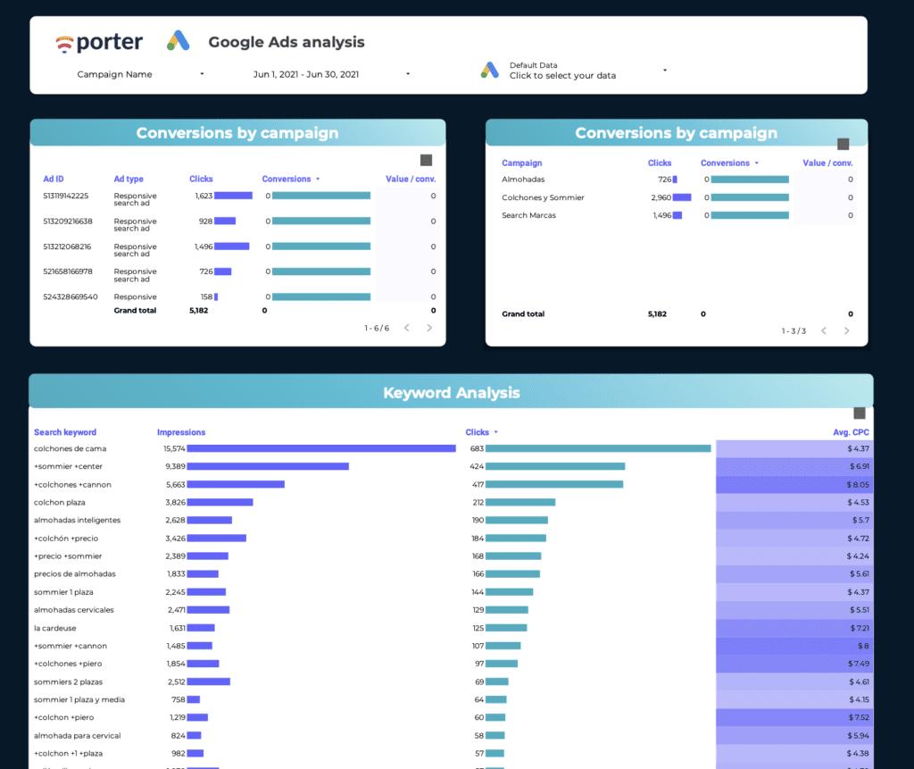 Google Ads performance template on Data Studio