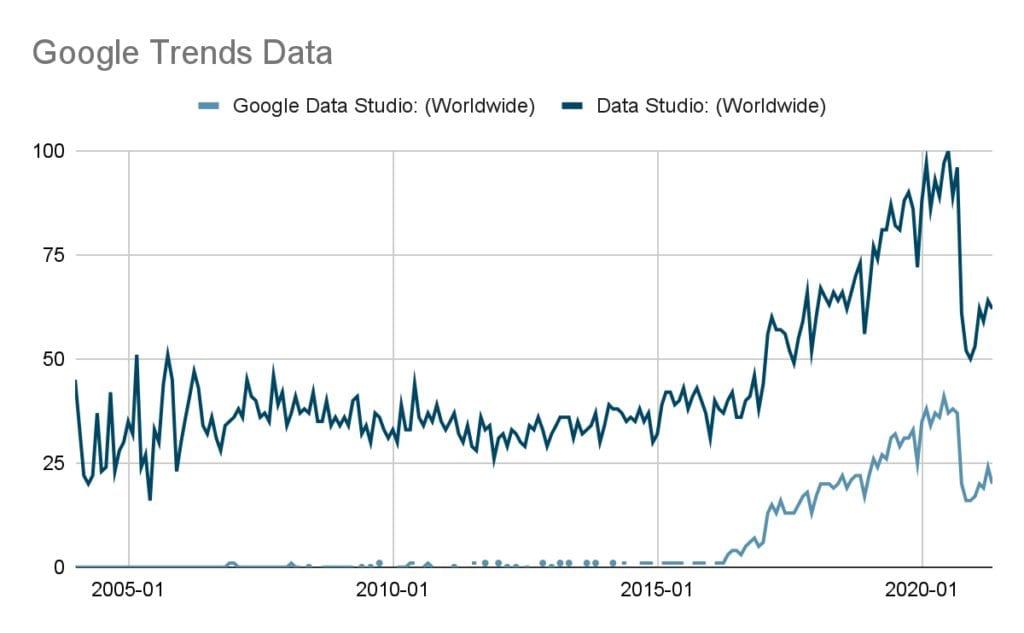 Google Data Studio trends data