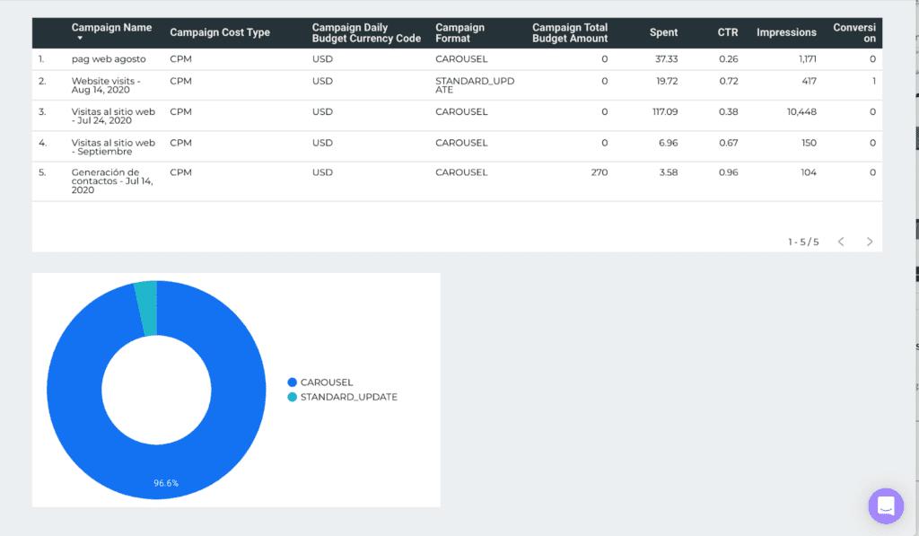 LinkedIn Ads campaign performance report on Google Data Studio