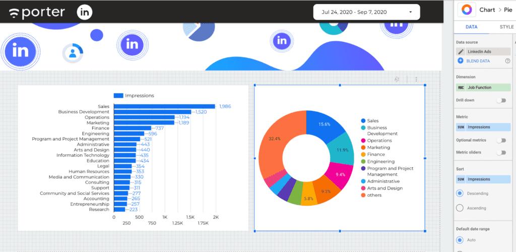 LinkedIn Ads job function report on Google Data Studio