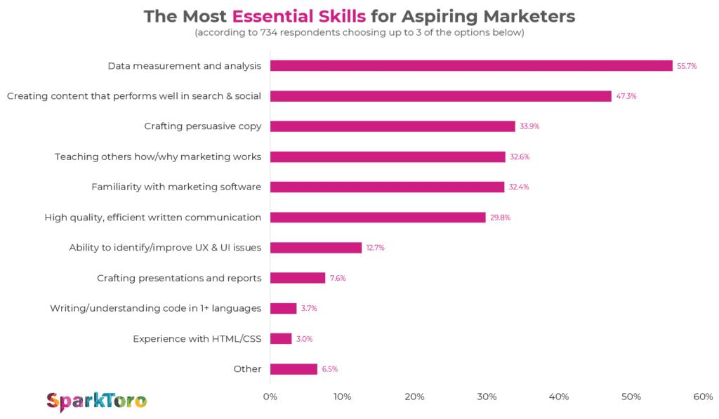 Skills for Digital Marketers 2020